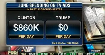 Clinton Trump Ad Spending