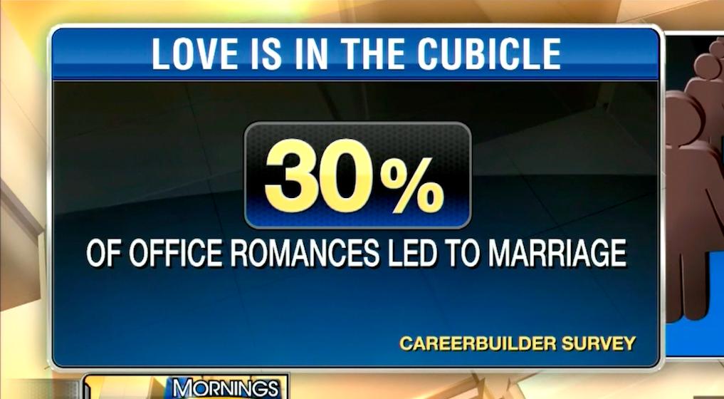 Photo of Should Companies Ban Office Romances?